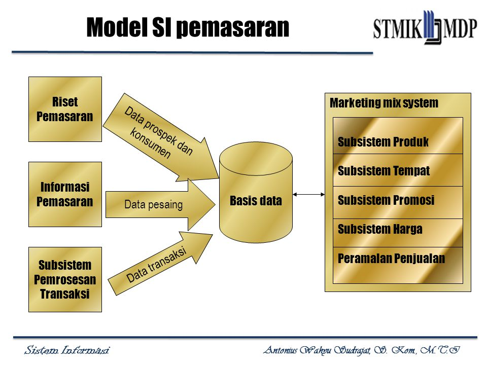 Model SI pemasaran Riset Pemasaran Marketing mix system