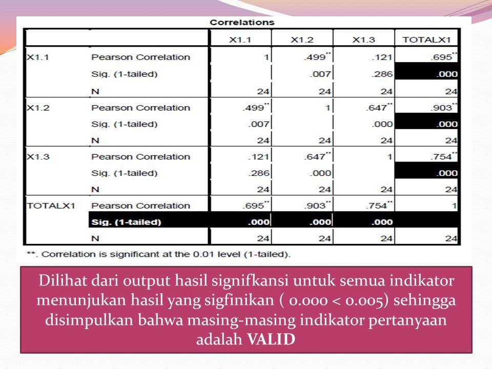 Dilihat dari output hasil signifkansi untuk semua indikator menunjukan hasil yang sigfinikan ( 0.000 < 0.005) sehingga disimpulkan bahwa masing-masing indikator pertanyaan adalah VALID