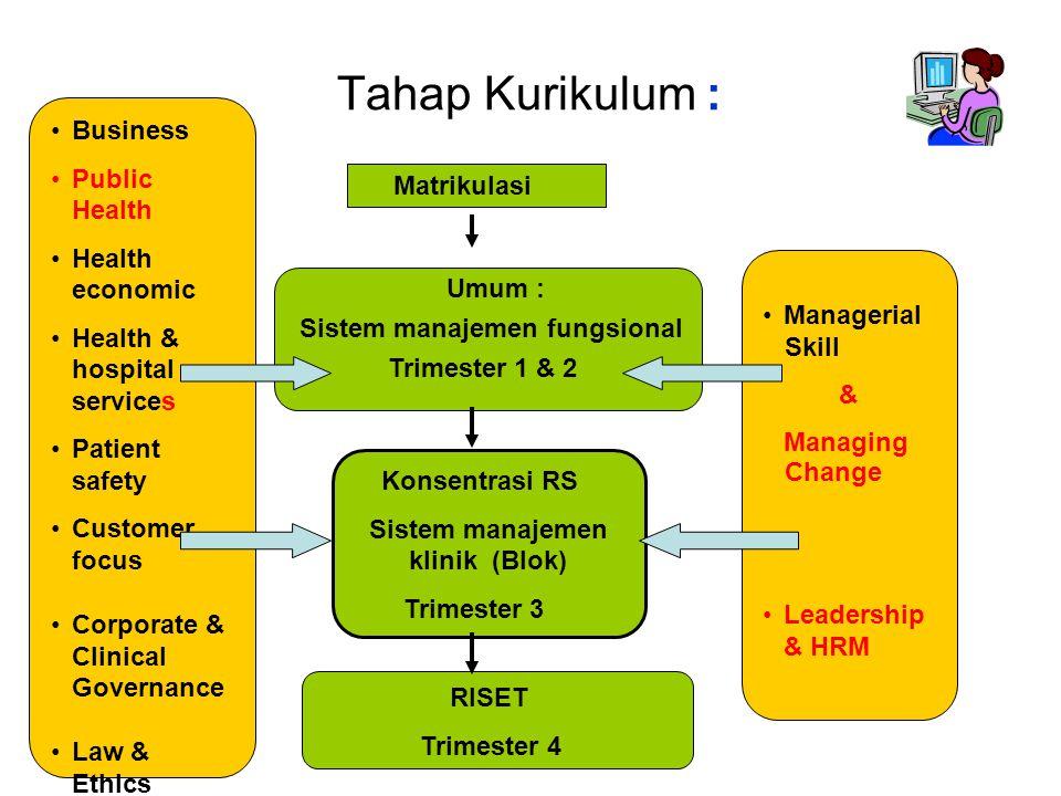 Sistem manajemen klinik (Blok)