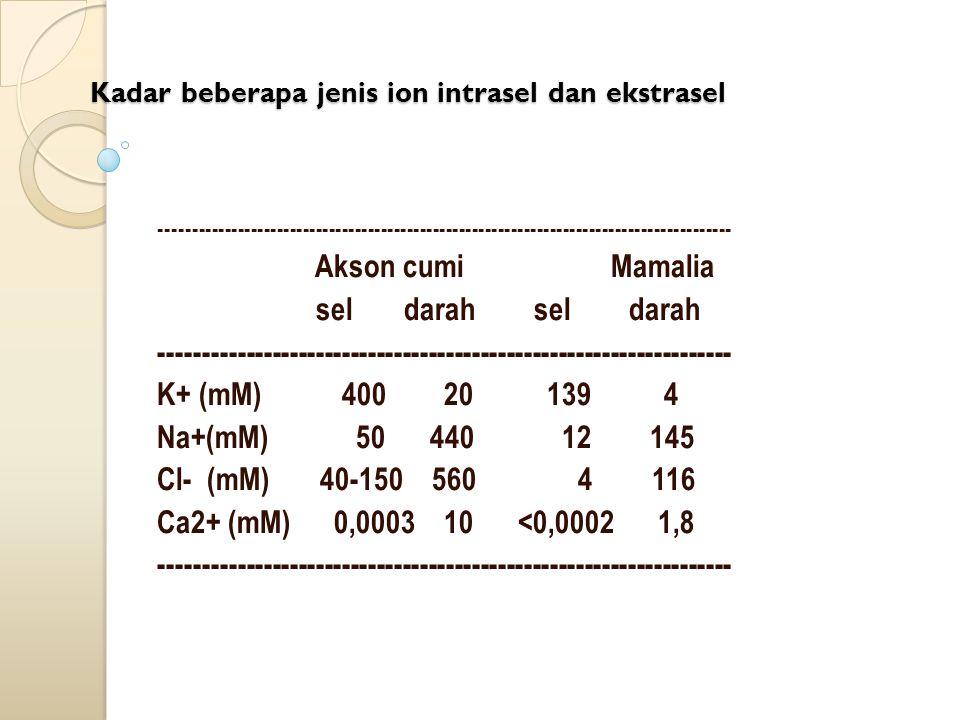 Kadar beberapa jenis ion intrasel dan ekstrasel