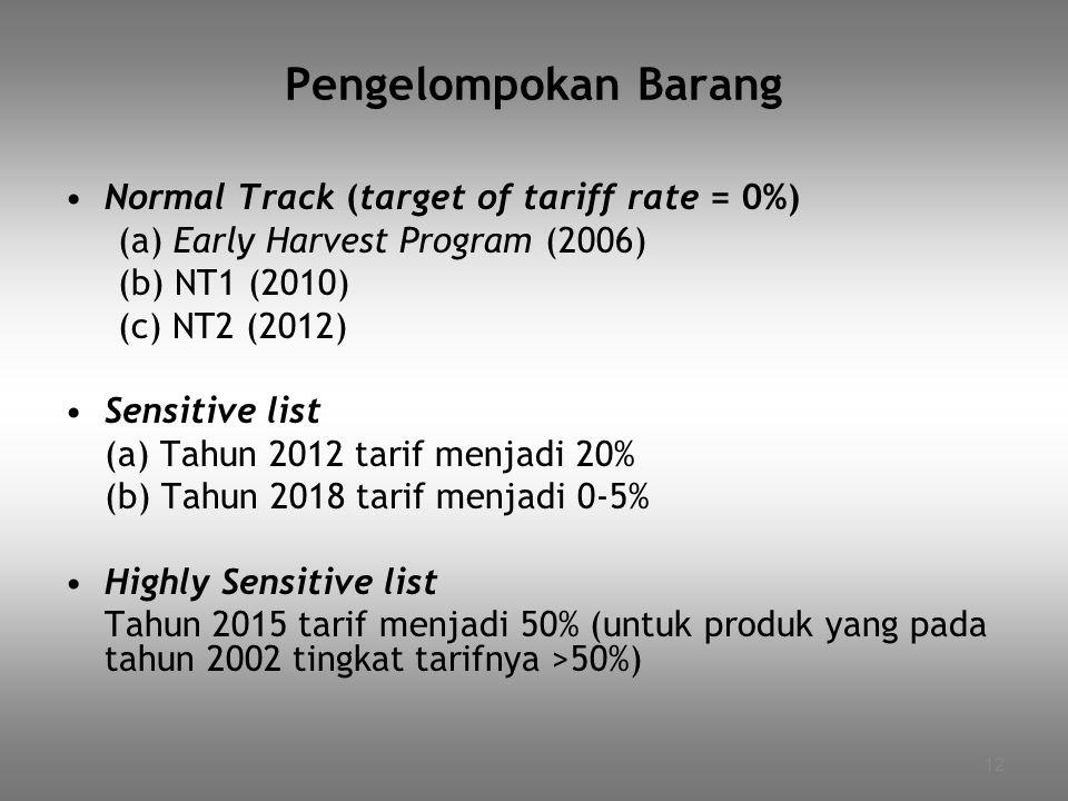 Pengelompokan Barang Normal Track (target of tariff rate = 0%)
