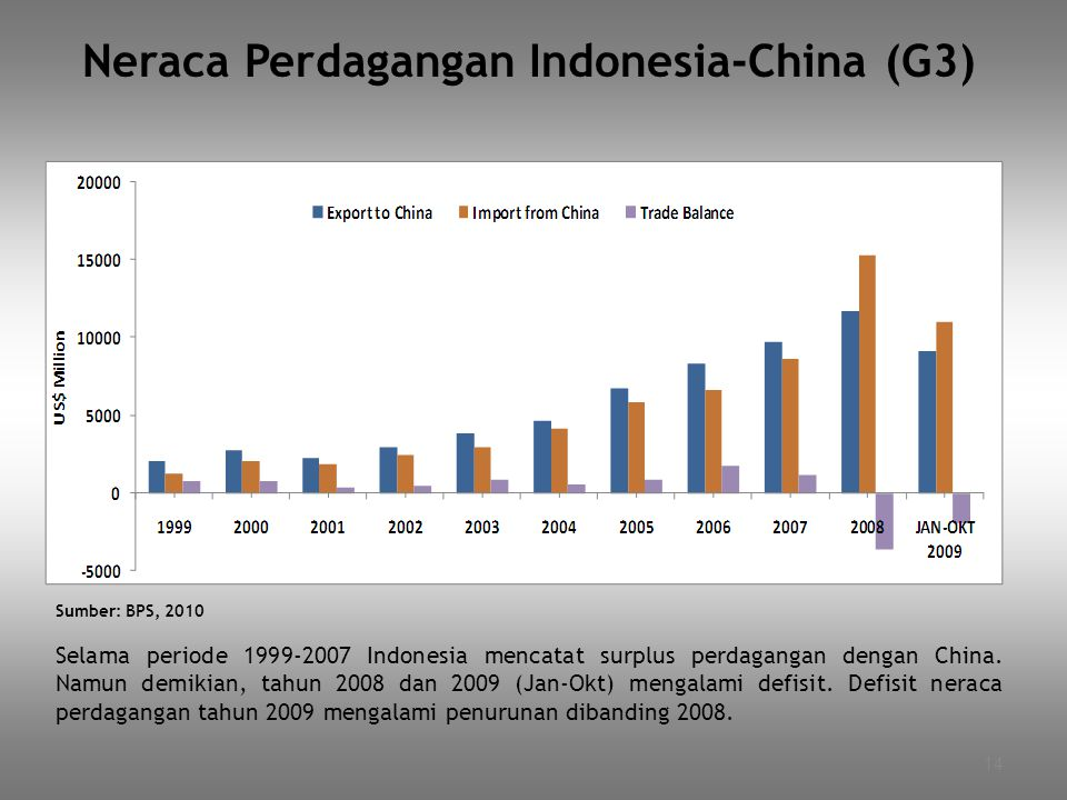 Neraca Perdagangan Indonesia-China (G3)