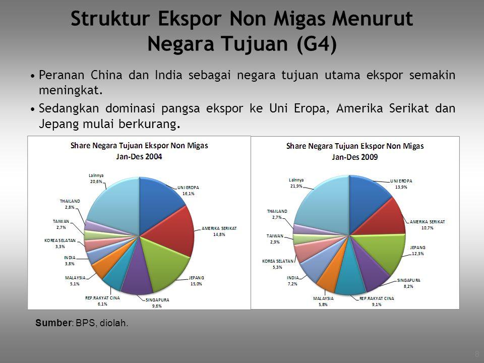 Struktur Ekspor Non Migas Menurut Negara Tujuan (G4)