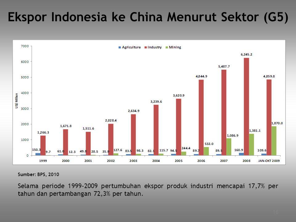 Ekspor Indonesia ke China Menurut Sektor (G5)