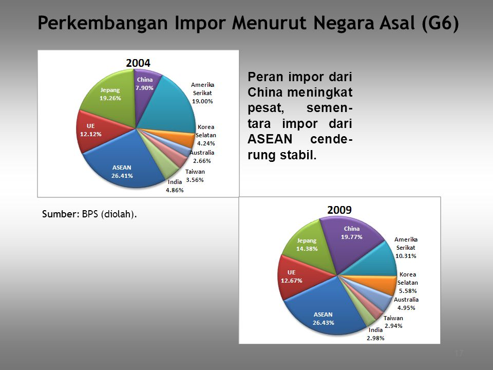 Perkembangan Impor Menurut Negara Asal (G6)