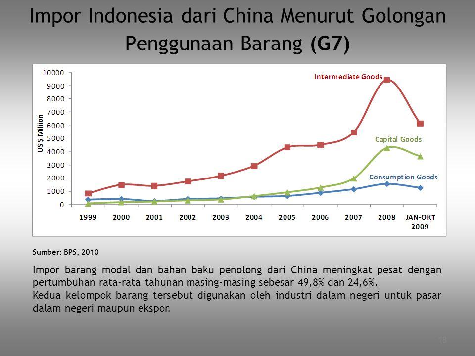 Impor Indonesia dari China Menurut Golongan Penggunaan Barang (G7)
