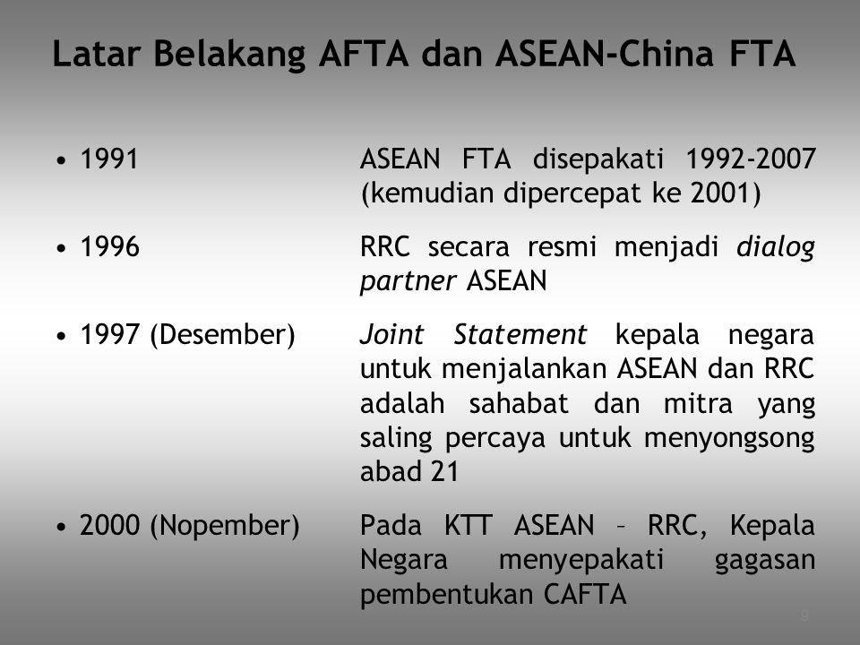 Latar Belakang AFTA dan ASEAN-China FTA