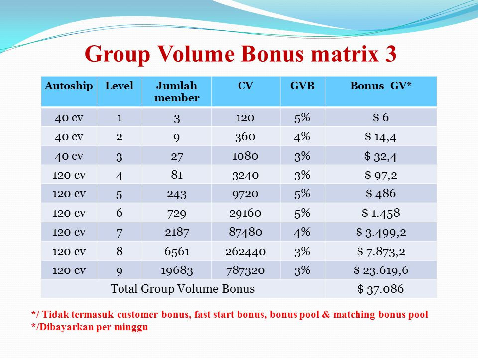 Group Volume Bonus matrix 3