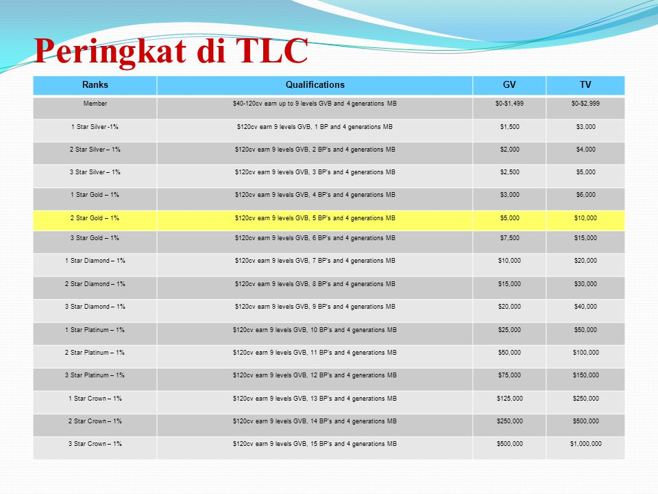Peringkat di TLC Ranks Qualifications GV TV Member