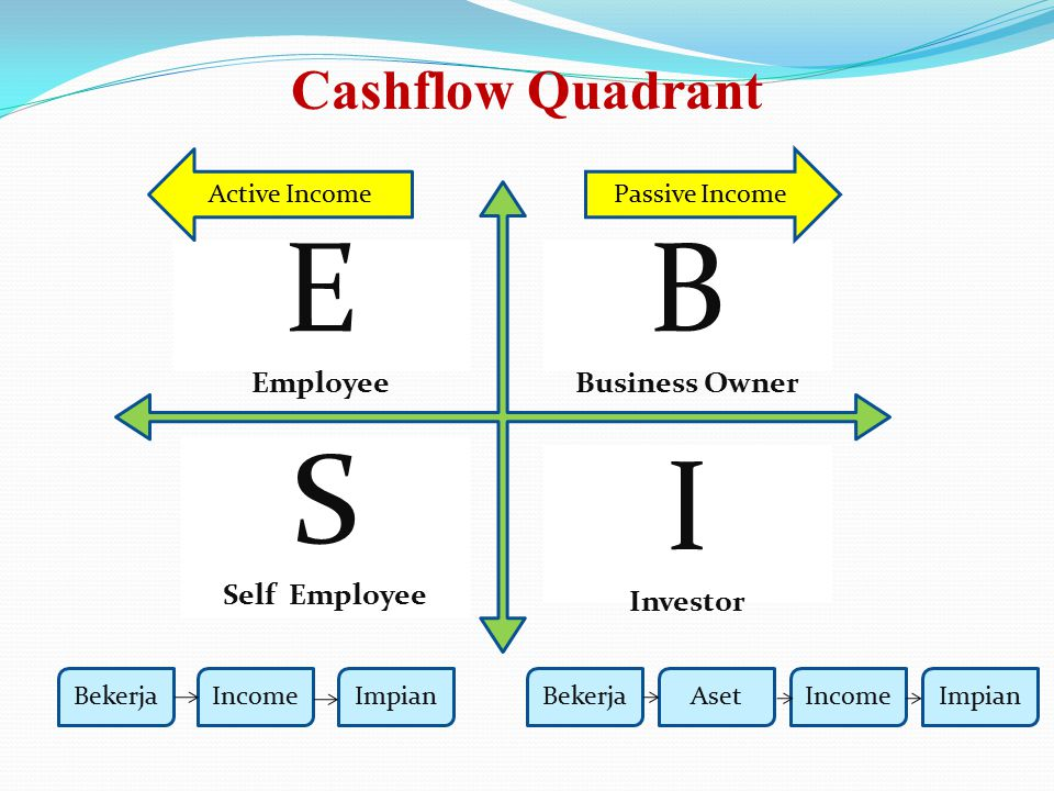 E B S I Cashflow Quadrant Employee Business Owner Self Employee