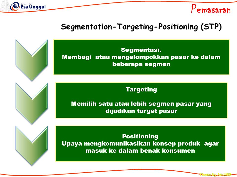 Pemasaran Segmentation-Targeting-Positioning (STP)