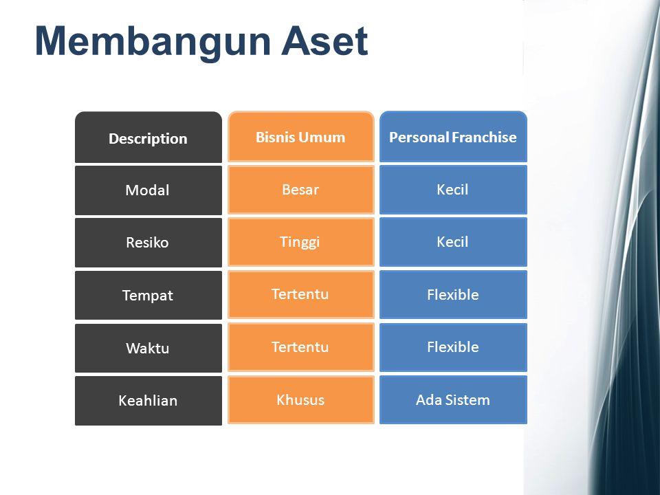 Membangun Aset Description Bisnis Umum Personal Franchise Modal Besar