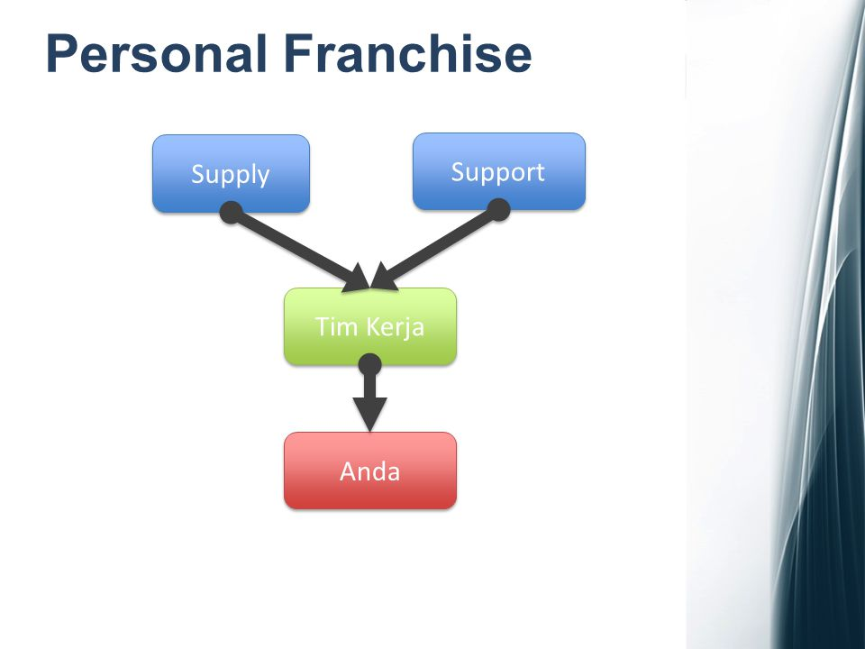 Personal Franchise Supply Support Tim Kerja Anda