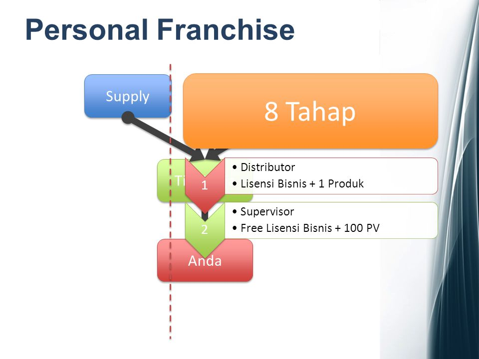 Personal Franchise 8 Tahap Supply Support Tim Kerja Anda 1 2