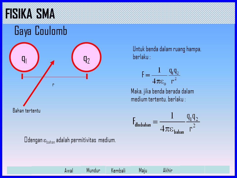 Gaya Coulomb q1 q2 Untuk benda dalam ruang hampa, berlaku :