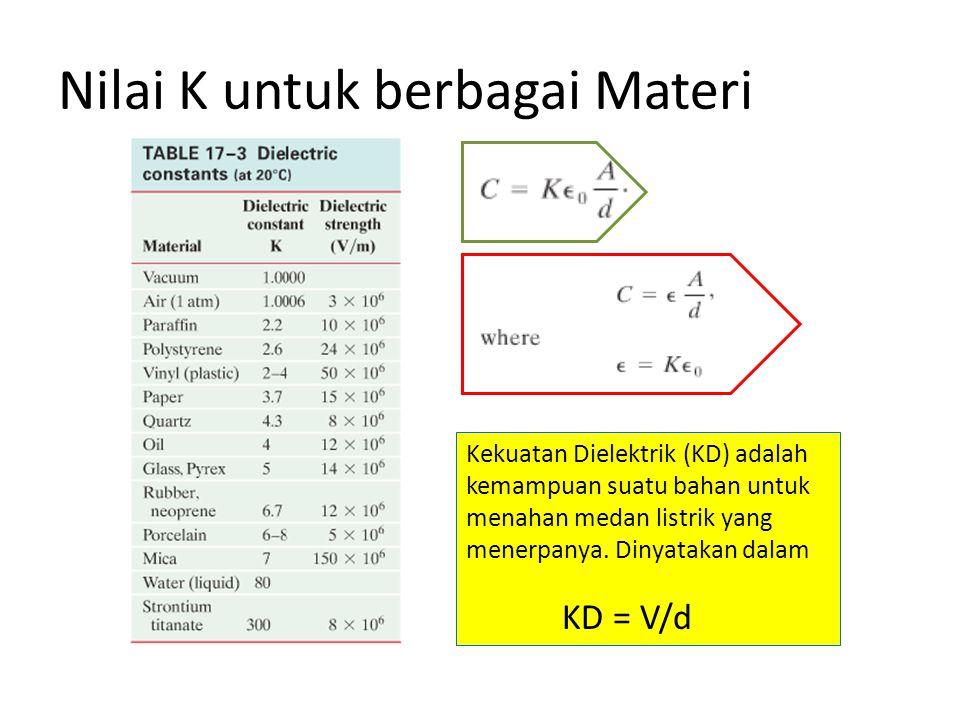 Nilai K untuk berbagai Materi