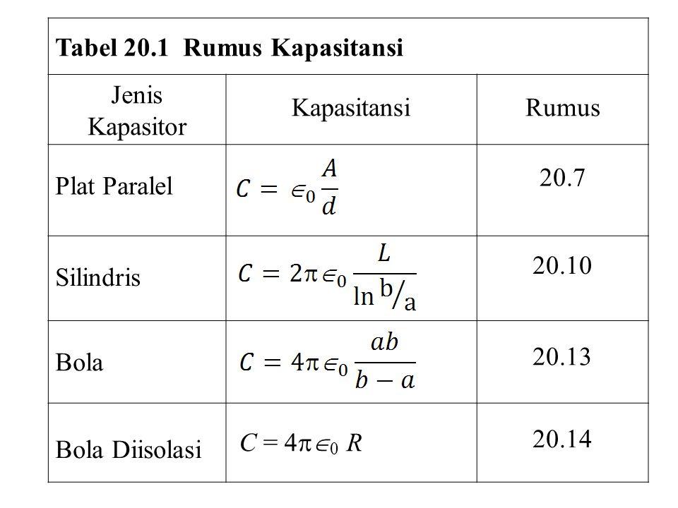 Tabel 20.1 Rumus Kapasitansi