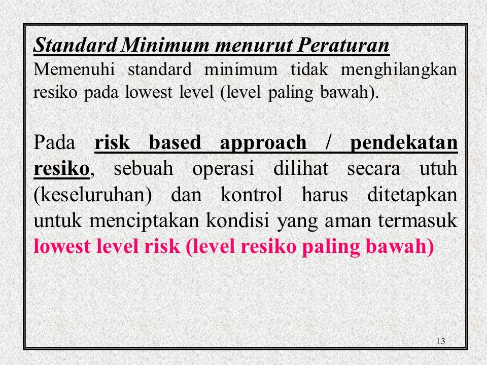 Standard Minimum menurut Peraturan