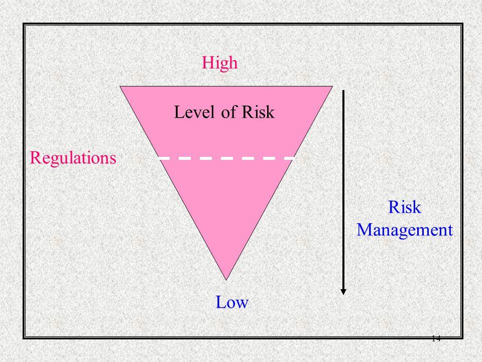 High Level of Risk Level of Risk Regulations Risk Management Low
