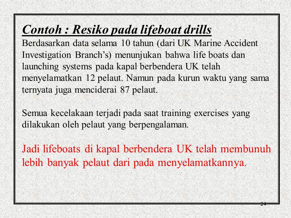Contoh : Resiko pada lifeboat drills