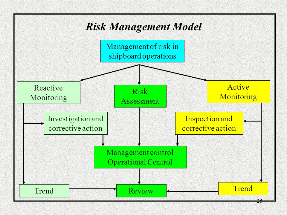 Risk Management Model Management of risk in shipboard operations