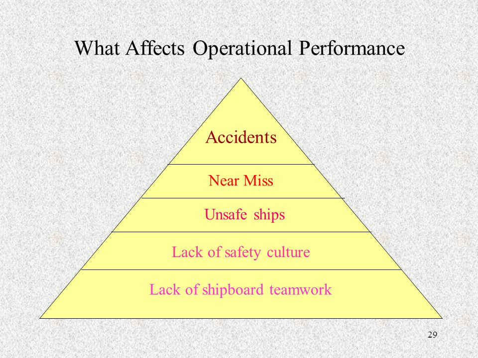 What Affects Operational Performance