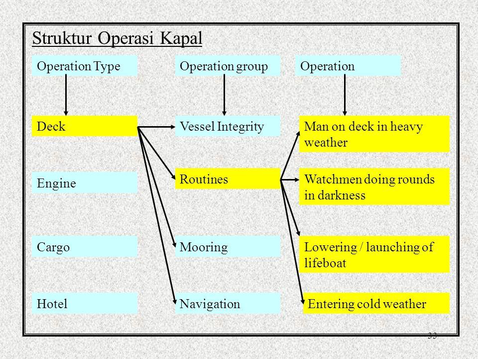 Struktur Operasi Kapal