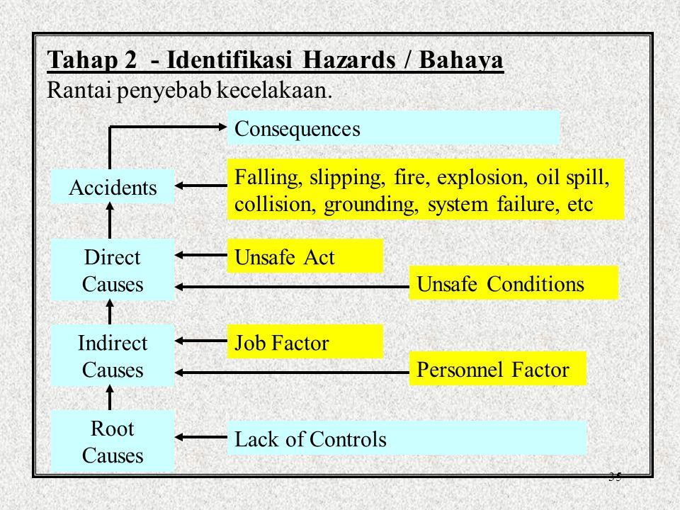 Tahap 2 - Identifikasi Hazards / Bahaya