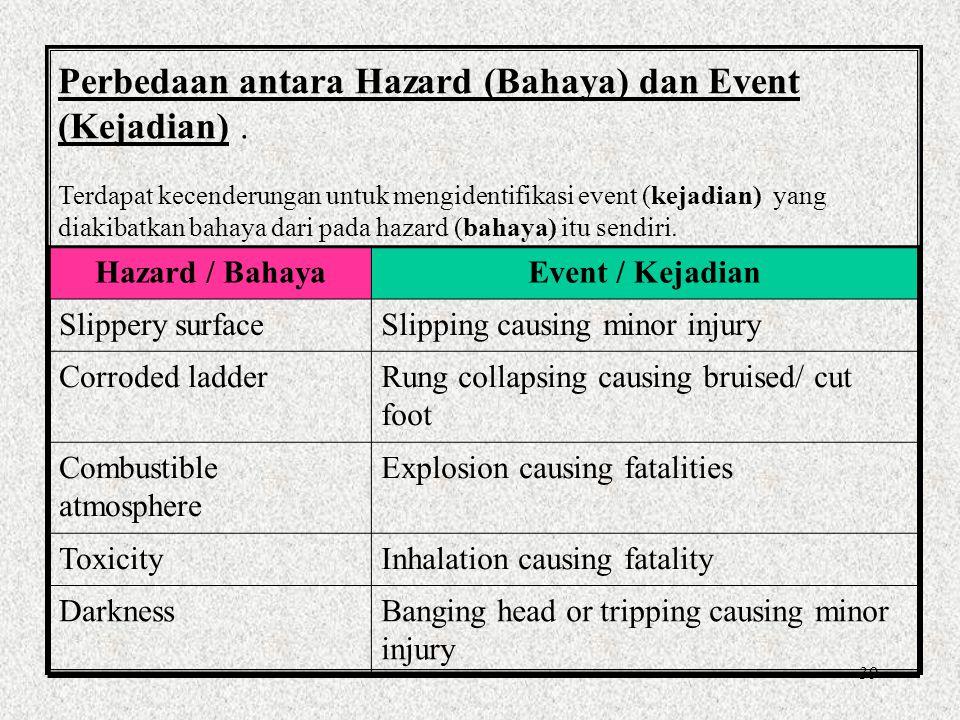 Perbedaan antara Hazard (Bahaya) dan Event (Kejadian) .