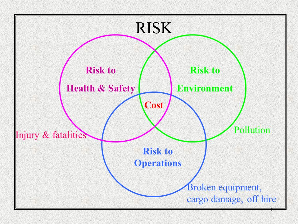RISK Risk to Health & Safety Risk to Environment Cost Pollution