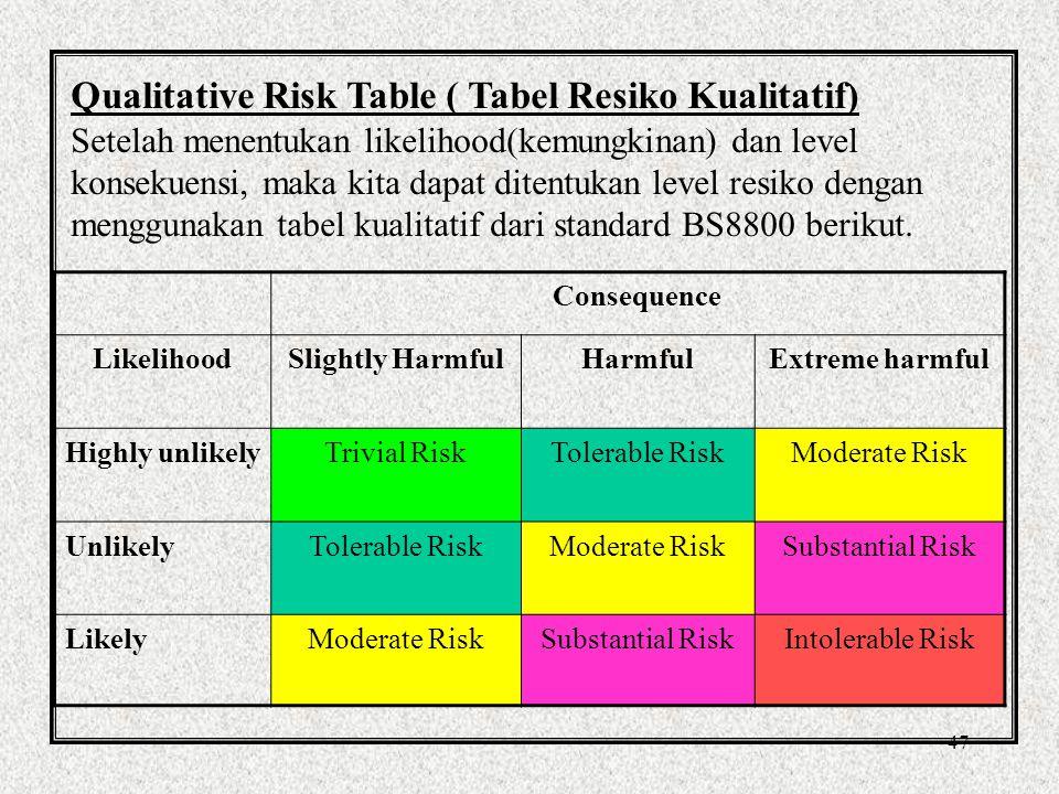 Qualitative Risk Table ( Tabel Resiko Kualitatif)