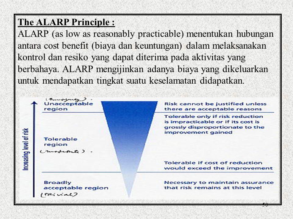 The ALARP Principle :