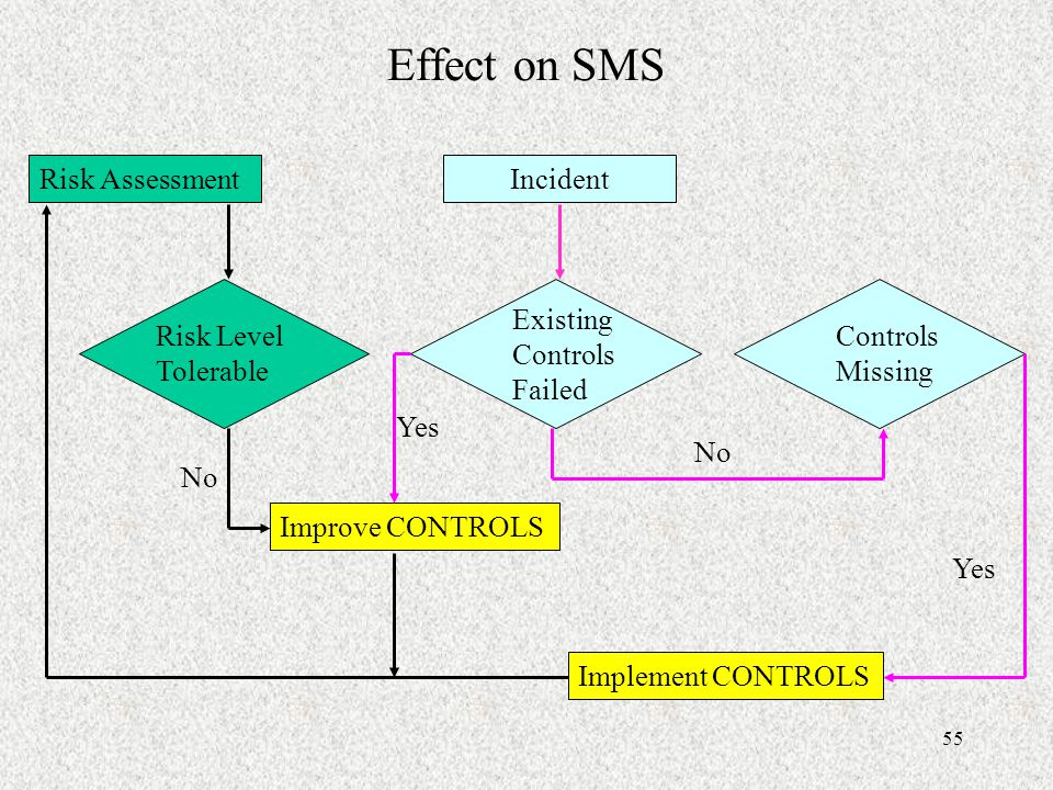 Effect on SMS Risk Assessment Incident Existing Controls Failed