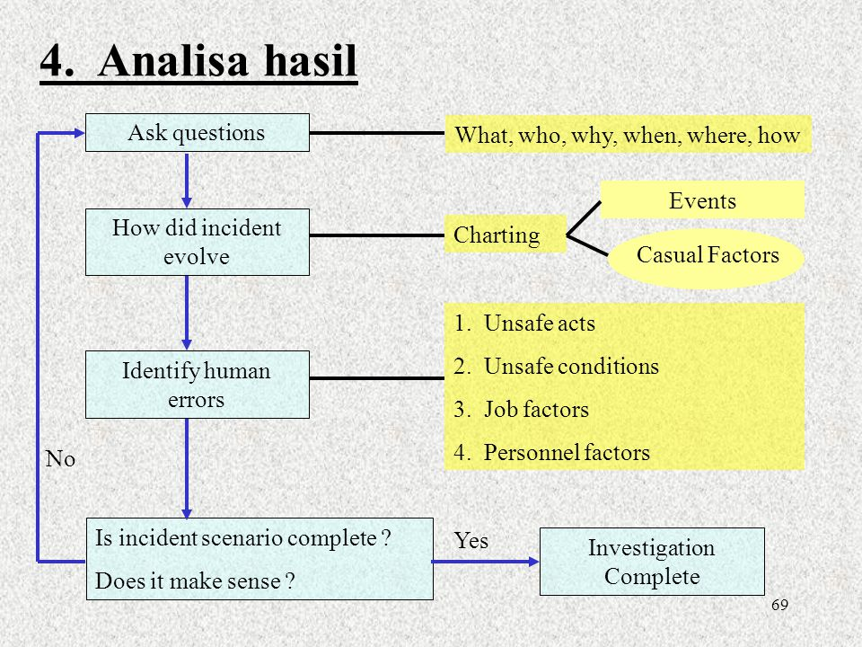 4. Analisa hasil Ask questions What, who, why, when, where, how Events