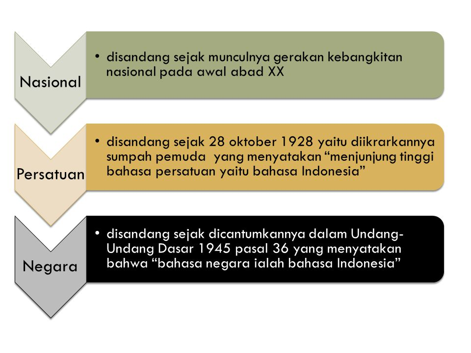 Nasional disandang sejak munculnya gerakan kebangkitan nasional pada awal abad XX. Persatuan.