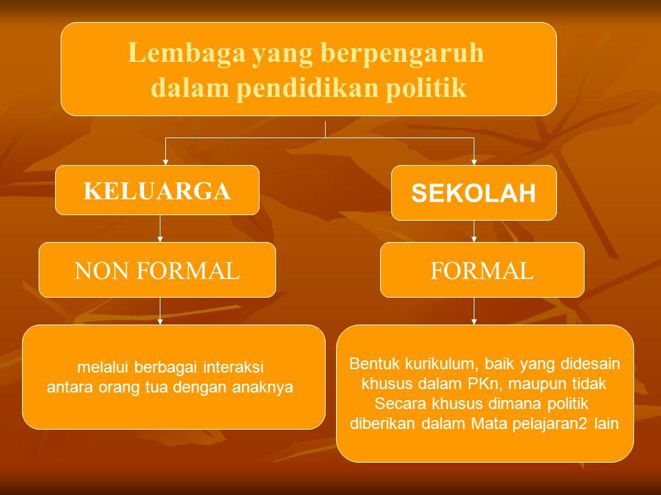 Lembaga yang berpengaruh dalam pendidikan politik