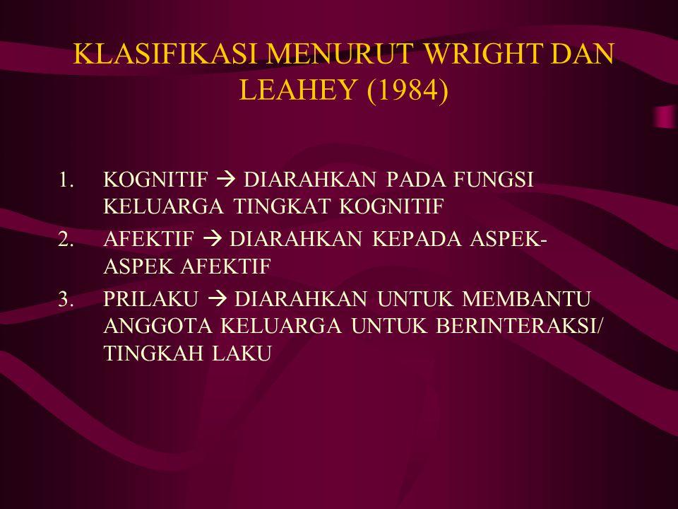 KLASIFIKASI MENURUT WRIGHT DAN LEAHEY (1984)