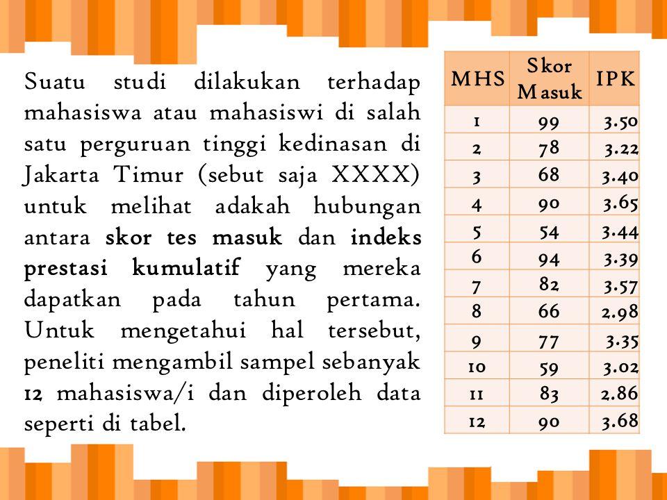MHS Skor Masuk. IPK. 1. 99. 3.50. 2. 78. 3.22. 3. 68. 3.40. 4. 90. 3.65. 5. 54. 3.44.