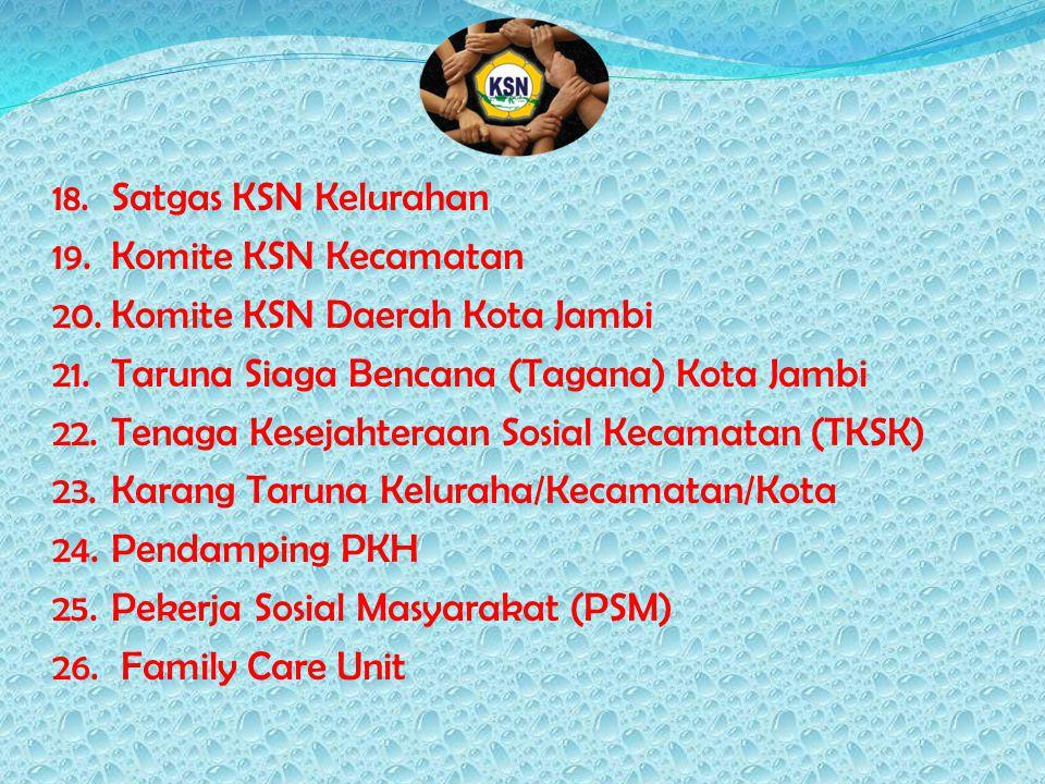 Satgas KSN Kelurahan Komite KSN Kecamatan. Komite KSN Daerah Kota Jambi. Taruna Siaga Bencana (Tagana) Kota Jambi.