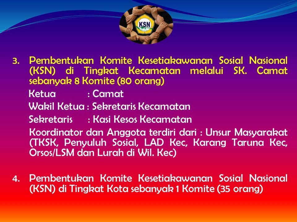 Pembentukan Komite Kesetiakawanan Sosial Nasional (KSN) di Tingkat Kecamatan melalui SK. Camat sebanyak 8 Komite (80 orang)