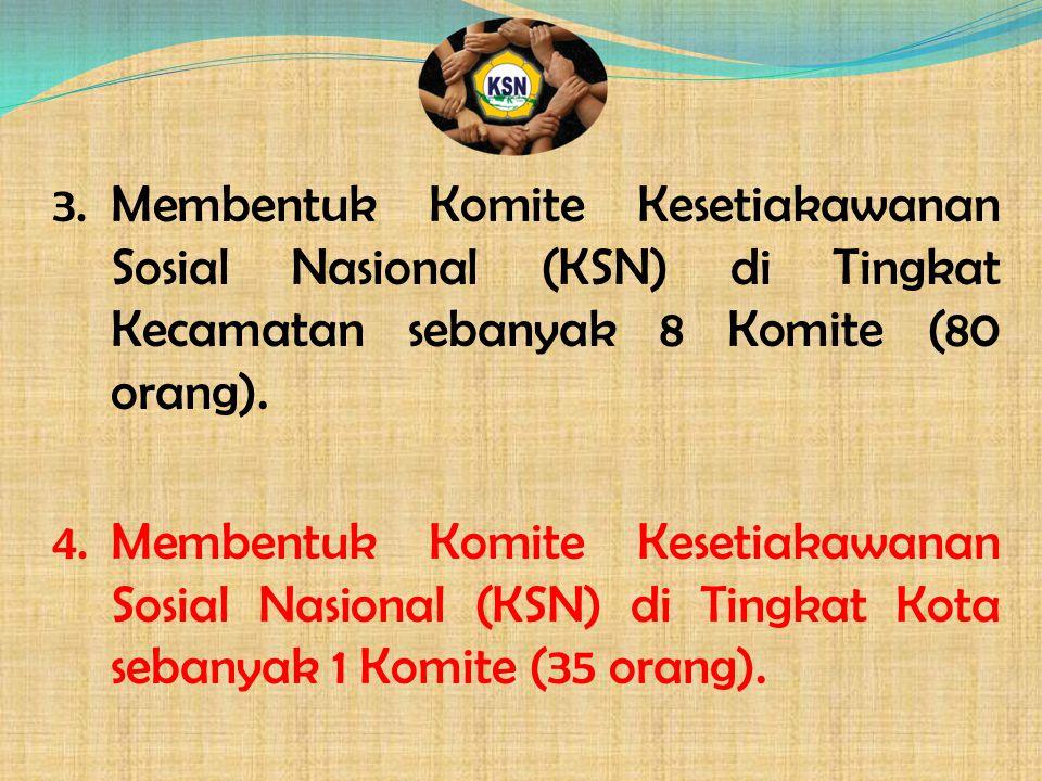 Membentuk Komite Kesetiakawanan Sosial Nasional (KSN) di Tingkat Kecamatan sebanyak 8 Komite (80 orang).