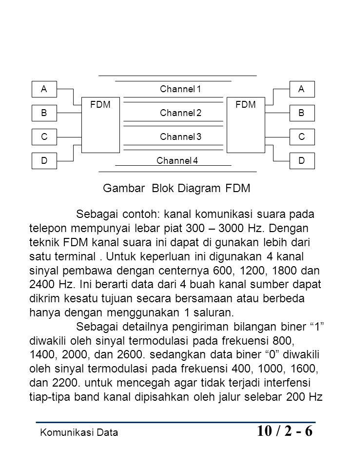 Gambar Blok Diagram FDM