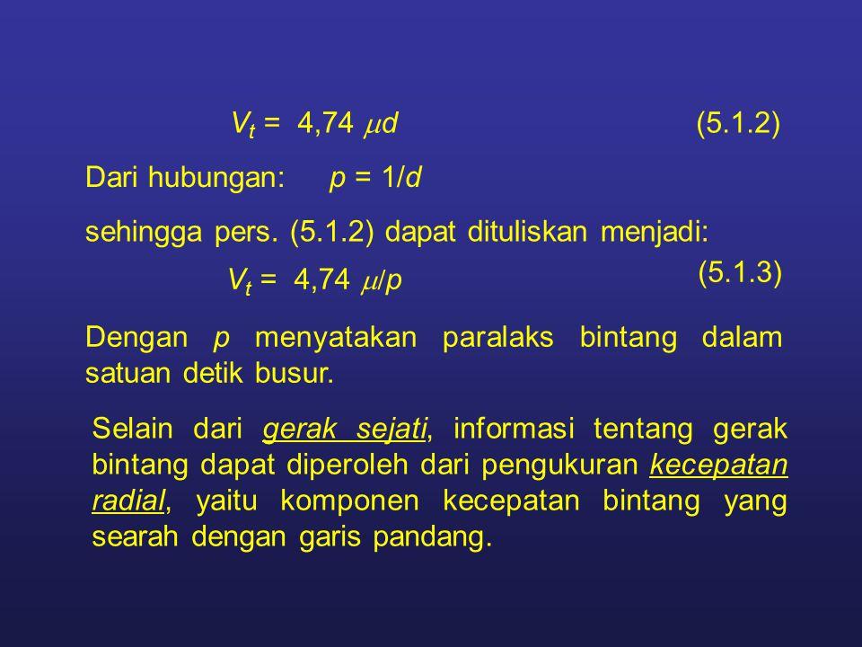 Vt = 4,74 md (5.1.2) Dari hubungan: p = 1/d. sehingga pers. (5.1.2) dapat dituliskan menjadi: (5.1.3)