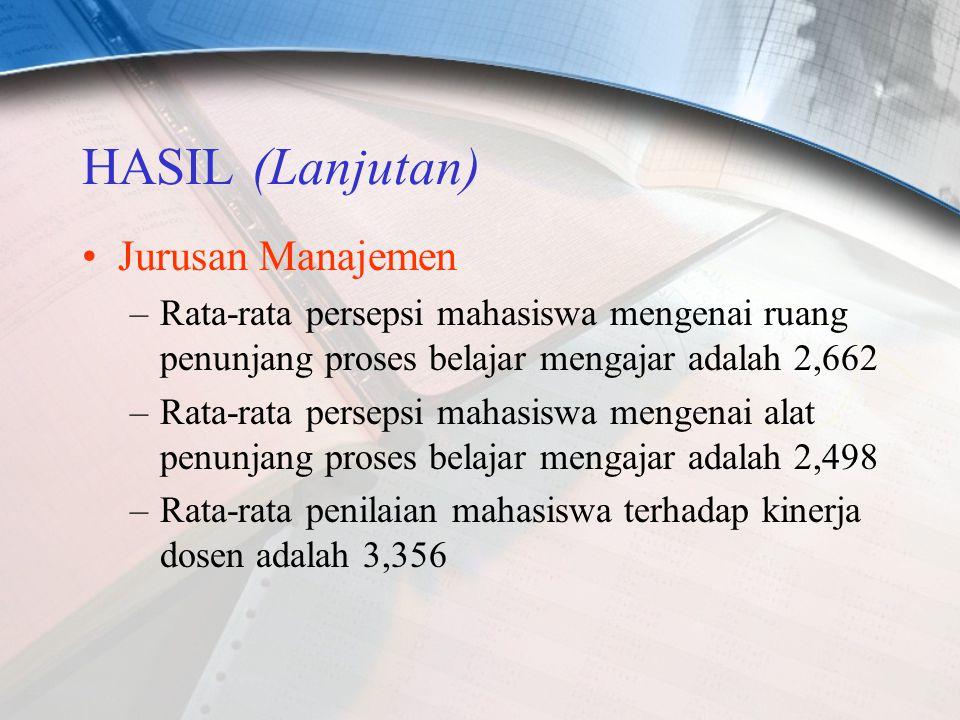 HASIL (Lanjutan) Jurusan Manajemen