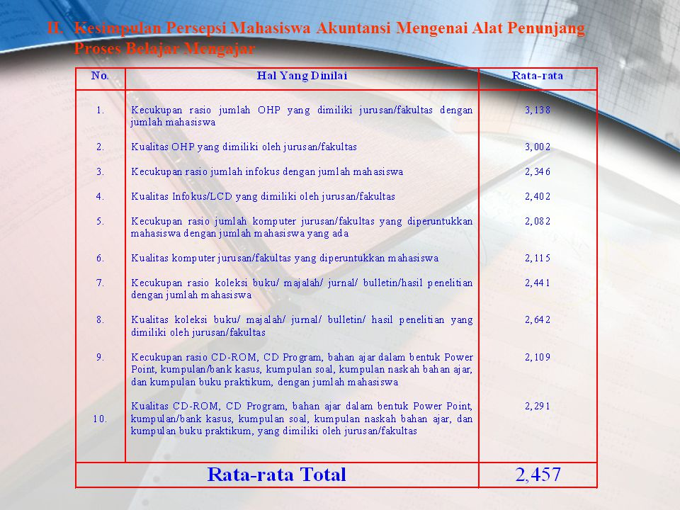 II. Kesimpulan Persepsi Mahasiswa Akuntansi Mengenai Alat Penunjang