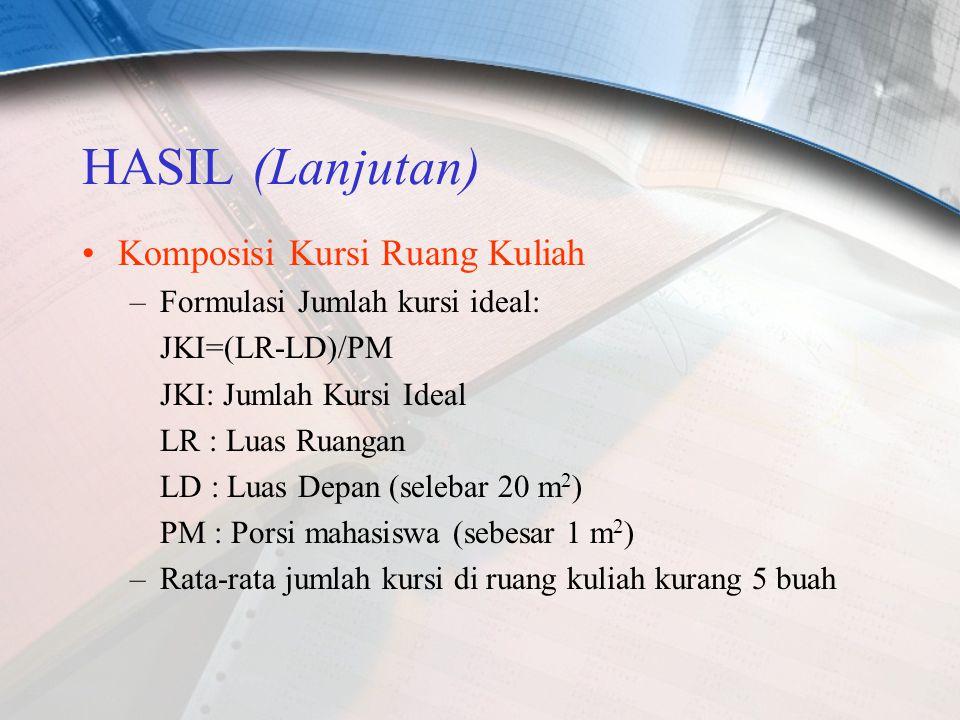 HASIL (Lanjutan) Komposisi Kursi Ruang Kuliah