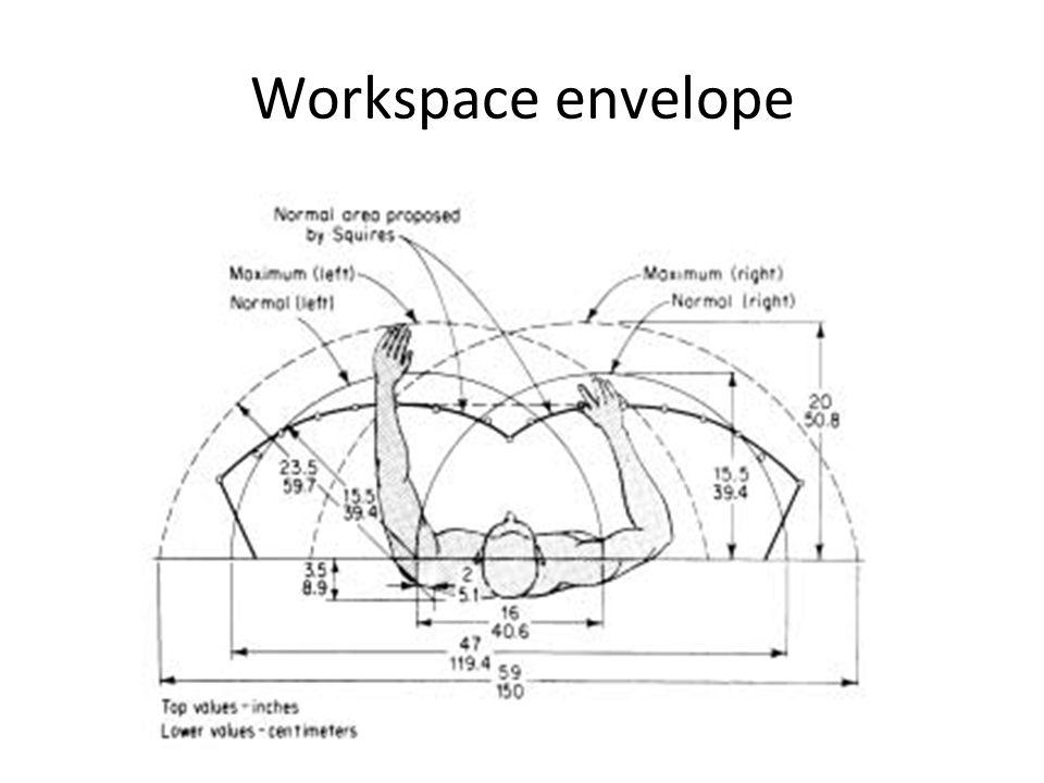 Workspace envelope