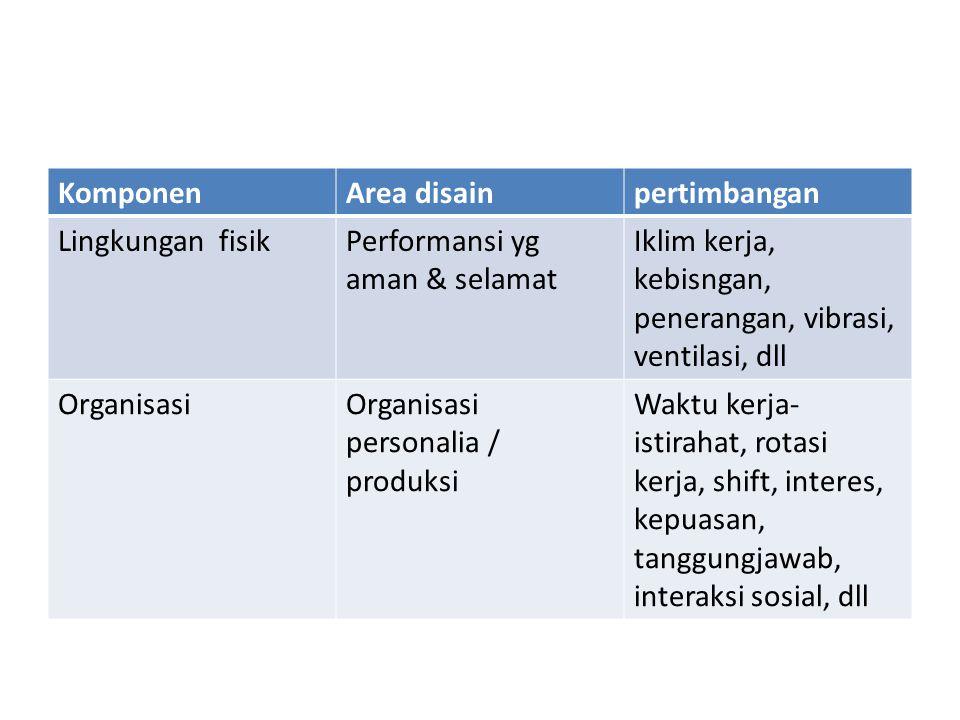Komponen Area disain. pertimbangan. Lingkungan fisik. Performansi yg aman & selamat. Iklim kerja, kebisngan, penerangan, vibrasi, ventilasi, dll.
