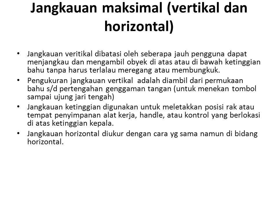 Jangkauan maksimal (vertikal dan horizontal)