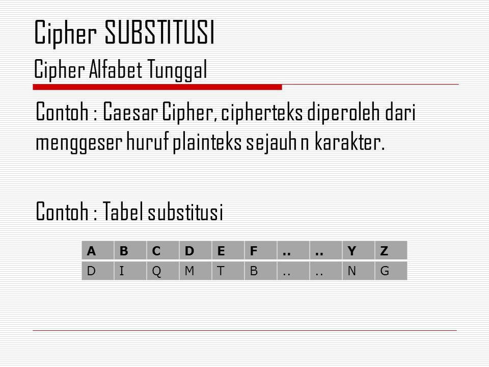 Cipher SUBSTITUSI Cipher Alfabet Tunggal